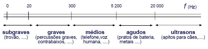 frequencia som